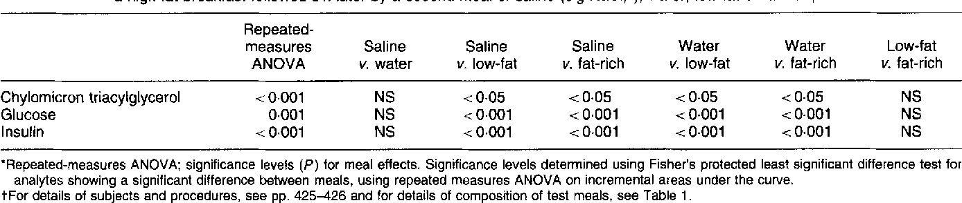 Table 2. Post-hoc significance tests* for chylomicron triacylglycerol and plasma glucose and insulin concentrations in six healthy volunteers after a high-fat breakfast followed 5 h later by a second meal of saline (9g NaCI/I), water, low-fat or fat-richt