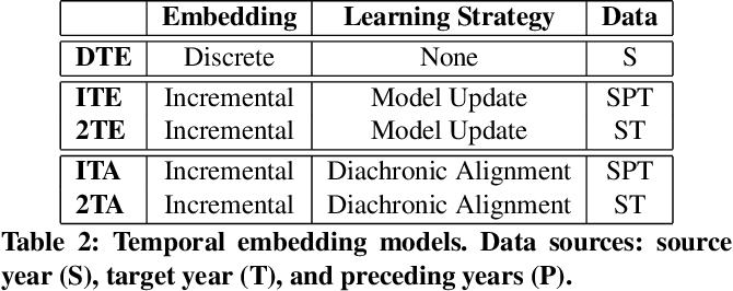 Figure 4 for Opinions are Made to be Changed: Temporally Adaptive Stance Classification