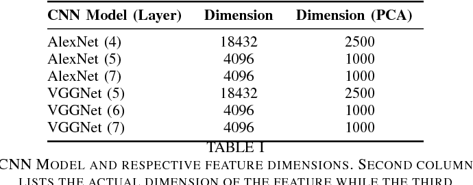 Figure 3 for Object Classification using Ensemble of Local and Deep Features