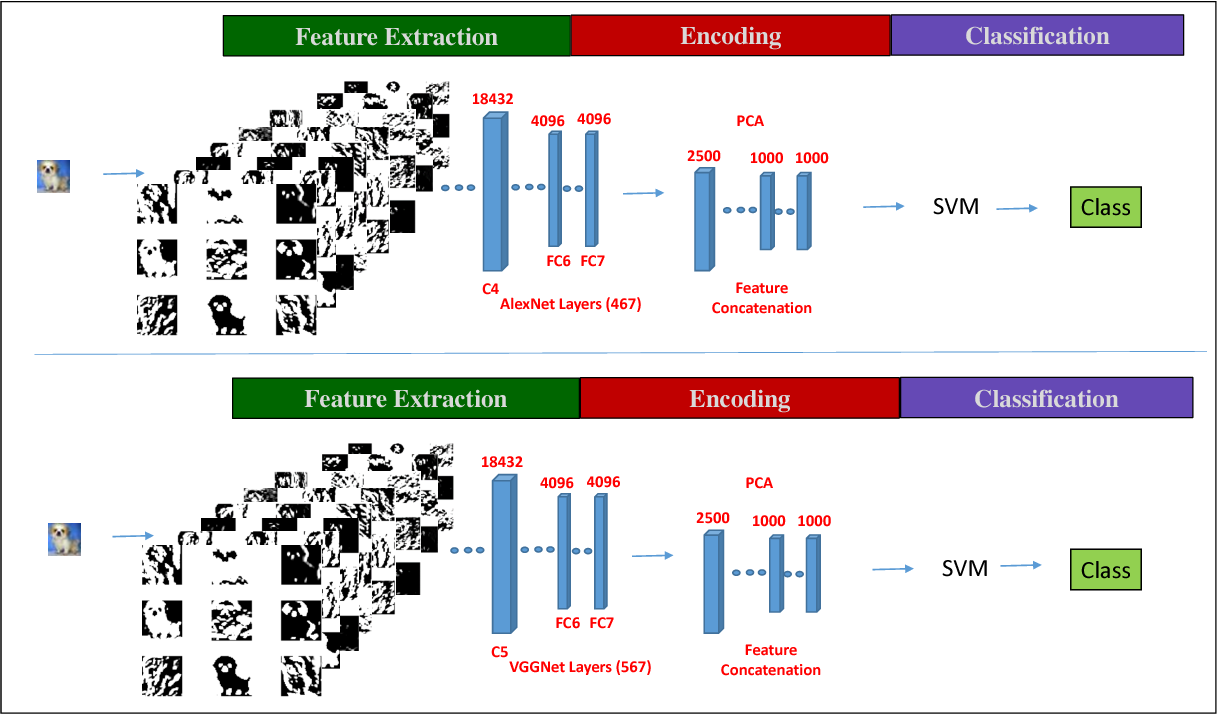 Figure 2 for Object Classification using Ensemble of Local and Deep Features
