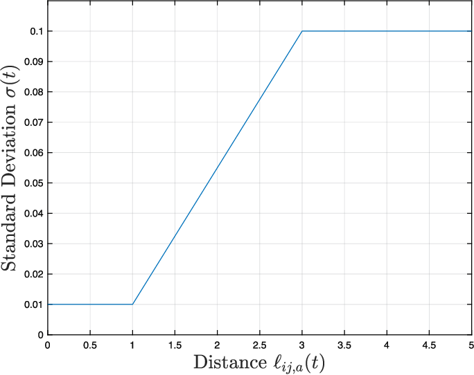 Figure 4 for Distributed State Estimation Using Intermittently Connected Robot Networks