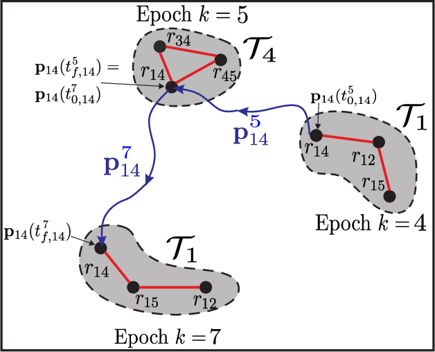 Figure 2 for Distributed State Estimation Using Intermittently Connected Robot Networks