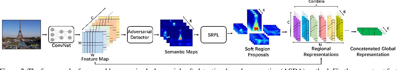 Figure 3 for Weakly Supervised Soft-detection-based Aggregation Method for Image Retrieval