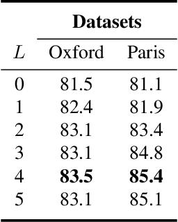 Figure 2 for Weakly Supervised Soft-detection-based Aggregation Method for Image Retrieval