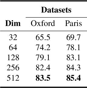 Figure 4 for Weakly Supervised Soft-detection-based Aggregation Method for Image Retrieval