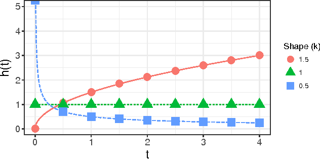 Figure 1 for Predicting Session Length in Media Streaming
