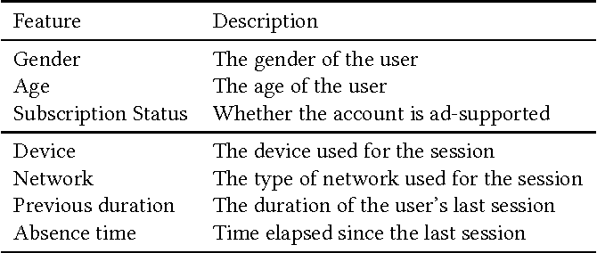 Figure 2 for Predicting Session Length in Media Streaming