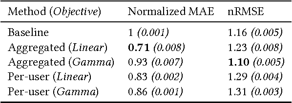 Figure 4 for Predicting Session Length in Media Streaming