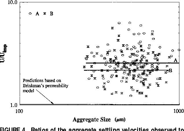 Figure 4 from Collision Frequencies of Fractal Aggregates with Small