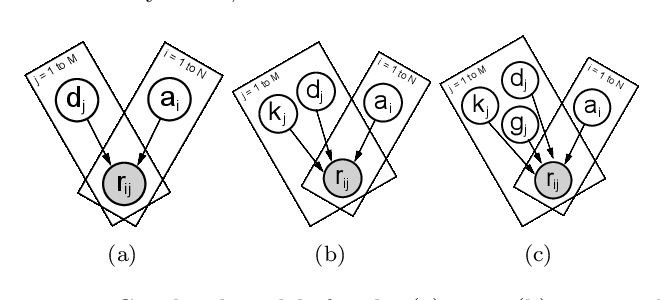Figure 1 for Variational Item Response Theory: Fast, Accurate, and Expressive