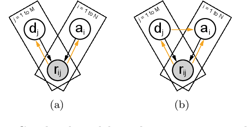 Figure 3 for Variational Item Response Theory: Fast, Accurate, and Expressive