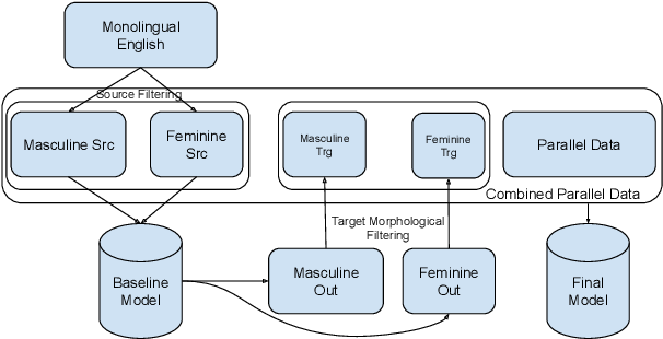 Figure 1 for Improving Gender Translation Accuracy with Filtered Self-Training