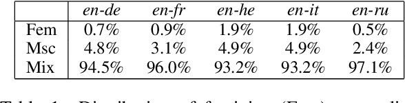 Figure 2 for Improving Gender Translation Accuracy with Filtered Self-Training