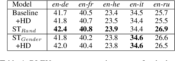 Figure 4 for Improving Gender Translation Accuracy with Filtered Self-Training