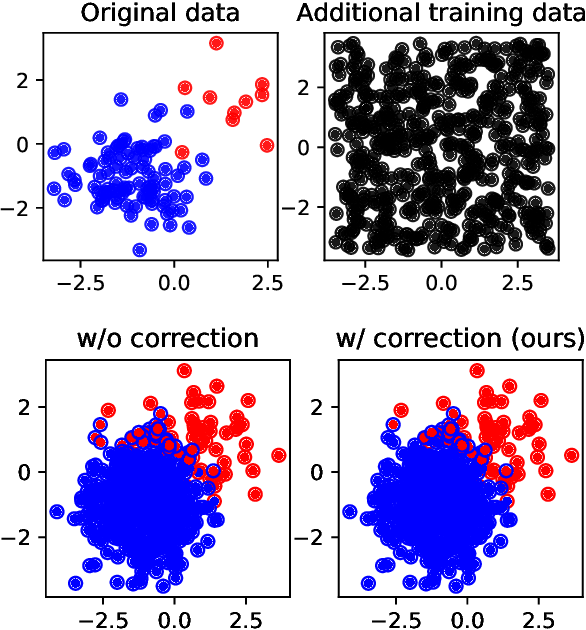 Figure 1 for Post-hoc loss-calibration for Bayesian neural networks
