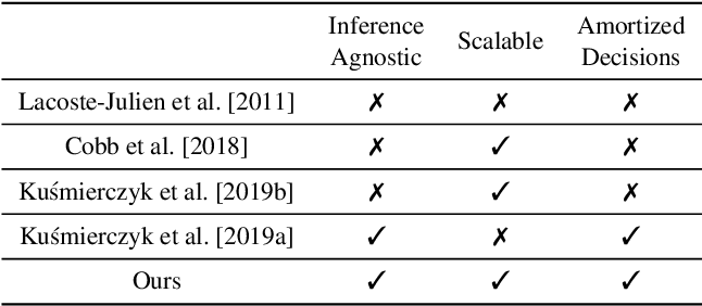 Figure 2 for Post-hoc loss-calibration for Bayesian neural networks