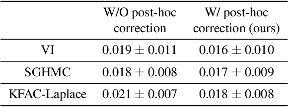 Figure 3 for Post-hoc loss-calibration for Bayesian neural networks