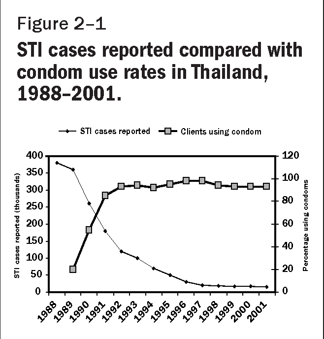 Preventing hiv/aids and sexually transmitted infections in thailand