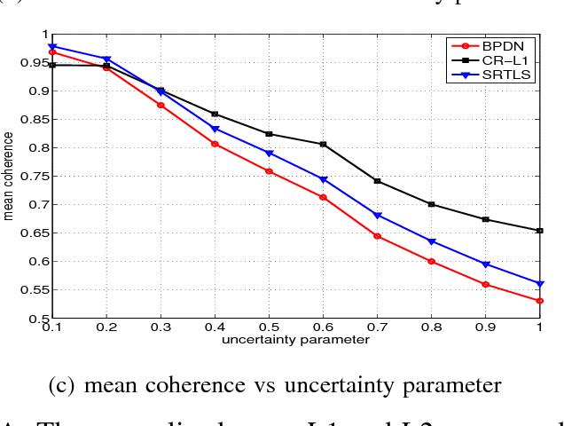 Figure 4 for Robust Compressed Sensing Under Matrix Uncertainties
