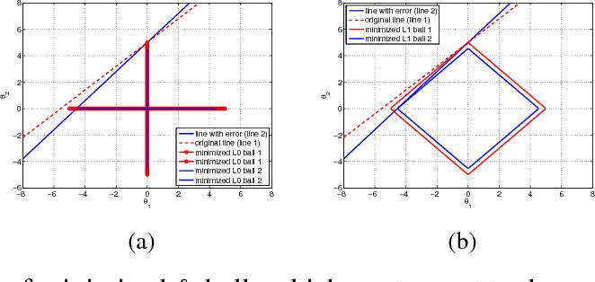 Figure 1 for Robust Compressed Sensing Under Matrix Uncertainties