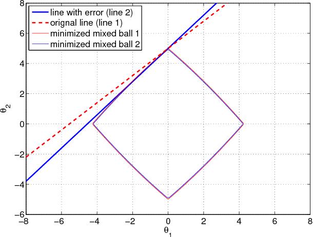 Figure 2 for Robust Compressed Sensing Under Matrix Uncertainties