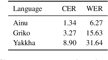 Figure 2 for OCR Post Correction for Endangered Language Texts