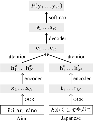Figure 4 for OCR Post Correction for Endangered Language Texts