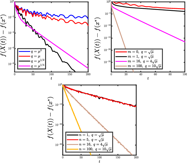 Figure 3 for Revisiting the Role of Euler Numerical Integration on Acceleration and Stability in Convex Optimization