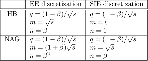 Figure 1 for Revisiting the Role of Euler Numerical Integration on Acceleration and Stability in Convex Optimization