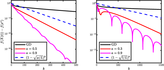 Figure 4 for Revisiting the Role of Euler Numerical Integration on Acceleration and Stability in Convex Optimization