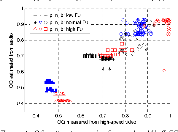 Figure 4. OQ estimation results for speaker M1 (PCC = 0.925), grouped by low, normal and high F0, for phonation types pressed (p), normal (n) and breathy (b).