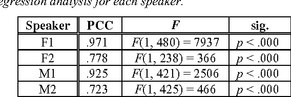 Table 3. The Pearson's correlation coefficient (PCC), F values and null hypothesis probability (sig.) from a linear regression analysis for each speaker.