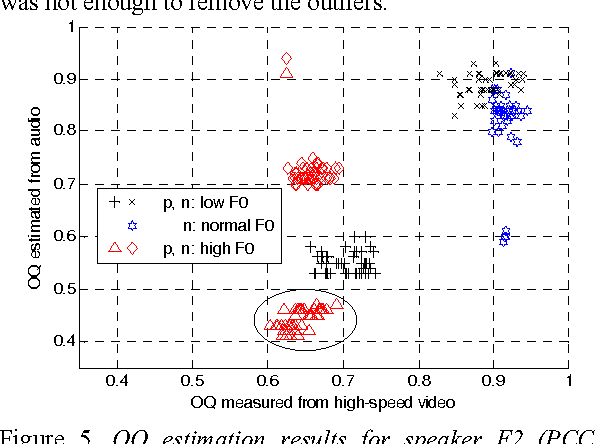 Figure 5. OQ estimation results for speaker F2 (PCC = 0.778), grouped by low, normal and high F0, for phonation types pressed (p), normal (n) and breathy (b). The outlier group is circled.