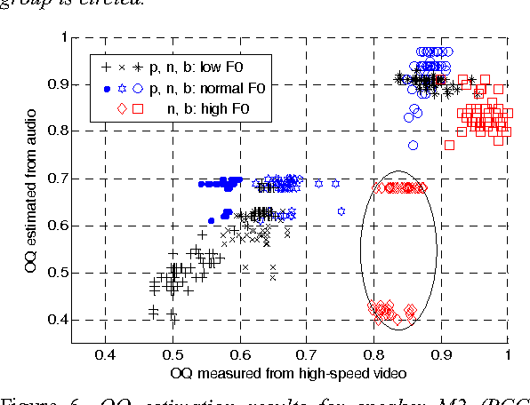Figure 6. OQ estimation results for speaker M2 (PCC = 0.723), grouped by low, normal and high F0, for phonation types pressed (p), normal (n) and breathy (b). The outlier group is circled. Note that no pressed high F0 phonations were recorded for this speaker.