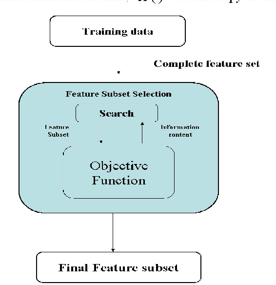 Genetic Algorithm Based Feature Selection Method Development for ...