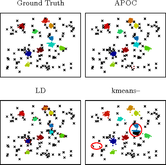 Figure 1 for Integer Programming Relaxations for Integrated Clustering and Outlier Detection