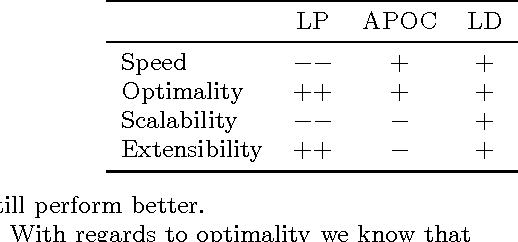 Figure 2 for Integer Programming Relaxations for Integrated Clustering and Outlier Detection