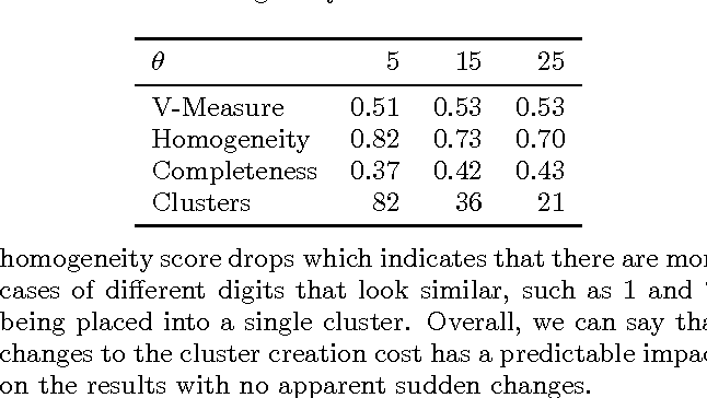 Figure 4 for Integer Programming Relaxations for Integrated Clustering and Outlier Detection