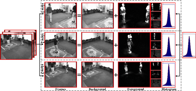 Figure 1 for Model Inconsistent but Correlated Noise: Multi-view Subspace Learning with Regularized Mixture of Gaussians