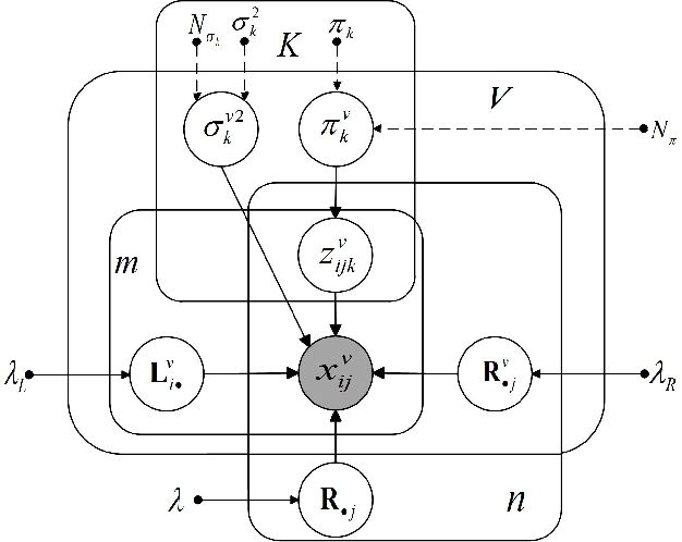 Figure 2 for Model Inconsistent but Correlated Noise: Multi-view Subspace Learning with Regularized Mixture of Gaussians