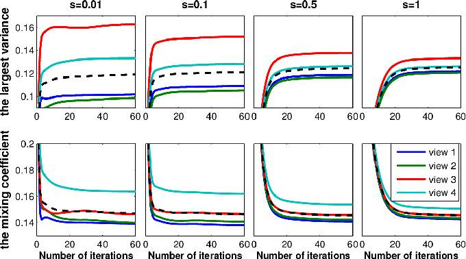 Figure 3 for Model Inconsistent but Correlated Noise: Multi-view Subspace Learning with Regularized Mixture of Gaussians