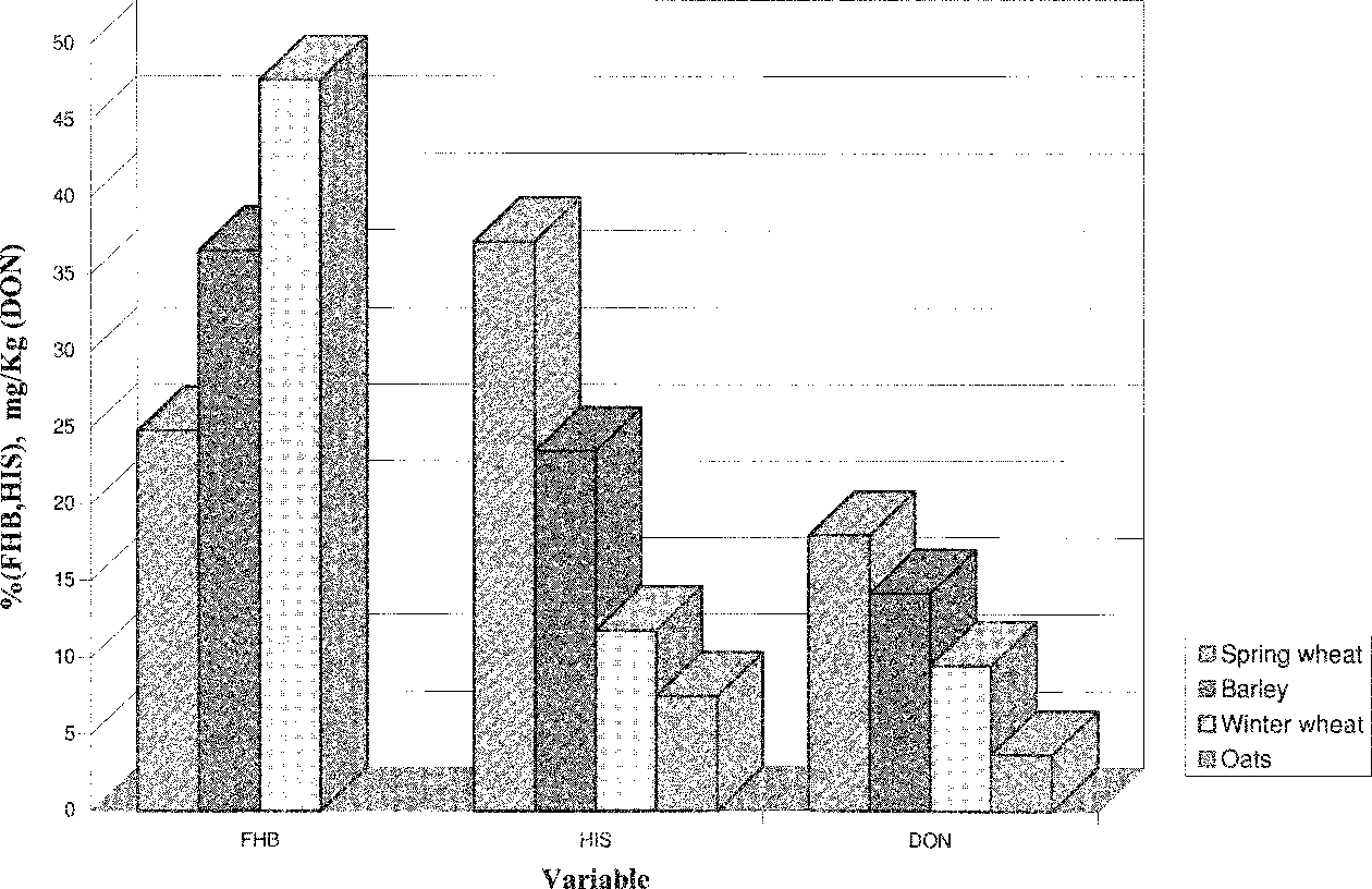 Comparison of visual head blight ratings, seed infection levels, and