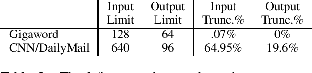 Figure 3 for Multi-stage Pretraining for Abstractive Summarization
