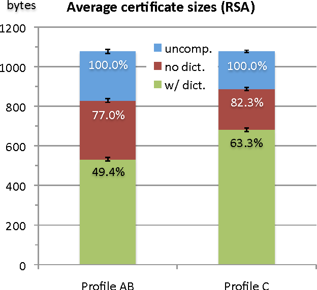 Figure 8 From Efficient Transmission Of Dod Pki Certificates In