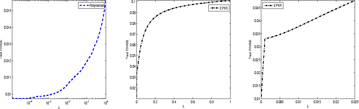 Figure 1 for Model selection of polynomial kernel regression