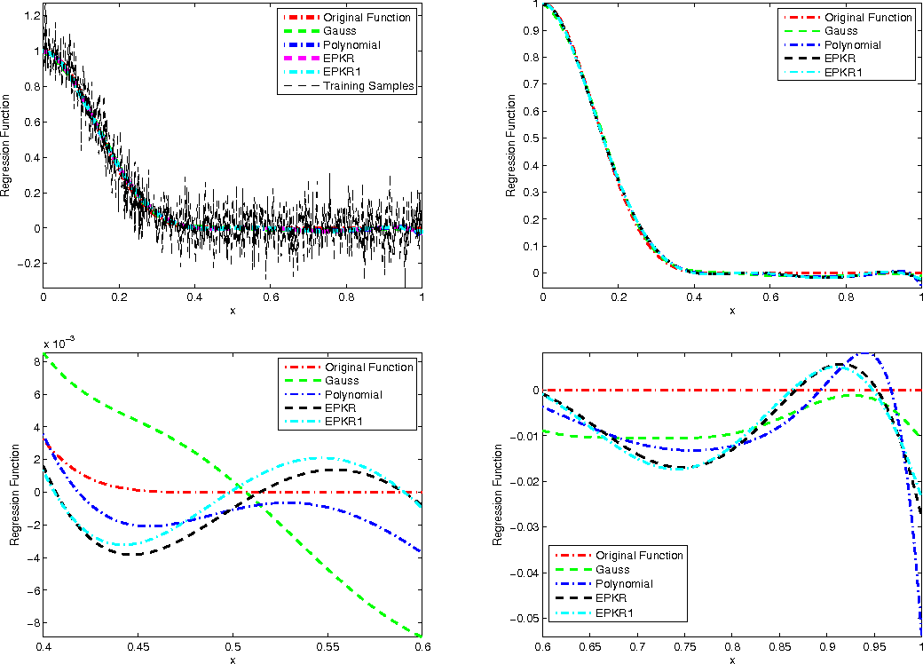 Figure 4 for Model selection of polynomial kernel regression