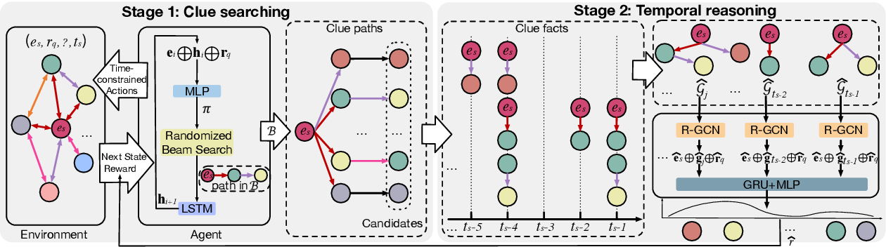 Figure 3 for Search from History and Reason for Future: Two-stage Reasoning on Temporal Knowledge Graphs