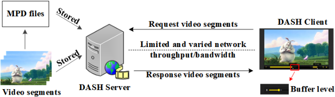 Figure 1 for An Ensemble Rate Adaptation Framework for Dynamic Adaptive Streaming Over HTTP