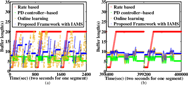 Figure 3 for An Ensemble Rate Adaptation Framework for Dynamic Adaptive Streaming Over HTTP
