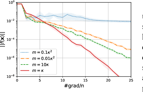Figure 3 for Almost Tune-Free Variance Reduction